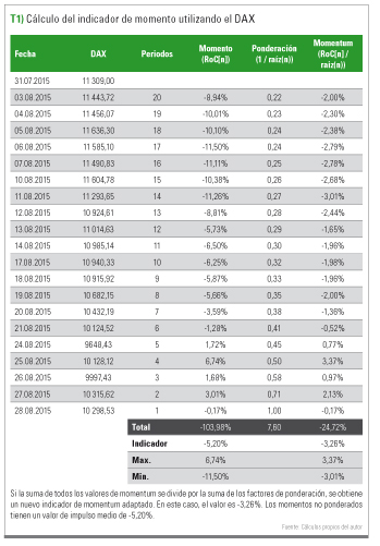 Cálculo indicador con DAX