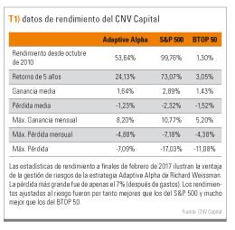 datos rendimiento CNV Capital