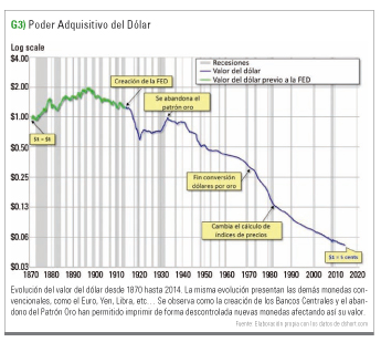 poder adquisitivo del dólar