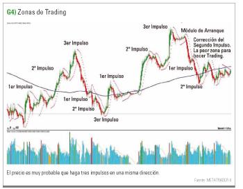 detectando zonas trading