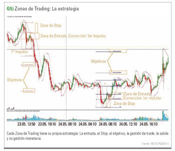 zona de trading. La estrategia