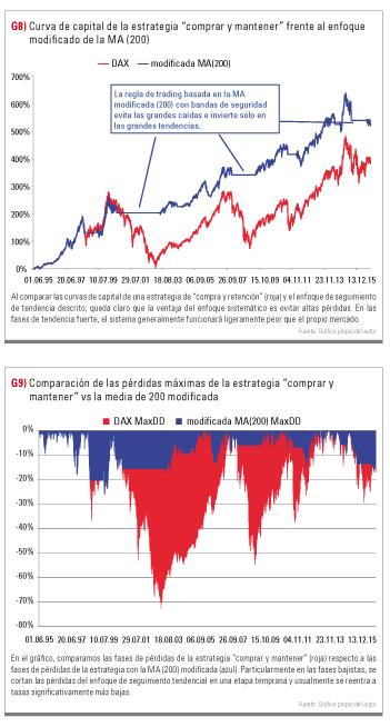 curva de capital con MA 200 días