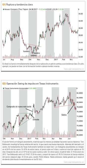 Ruptura y tendencia clara