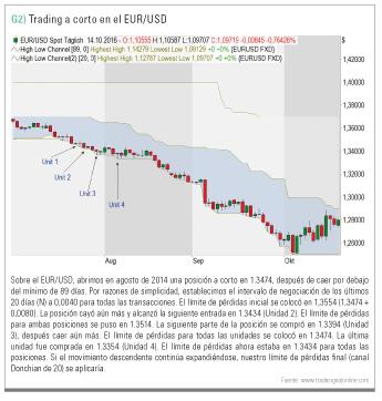 trading a corto EUR/USD