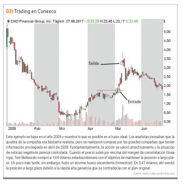 Trading con Conesco