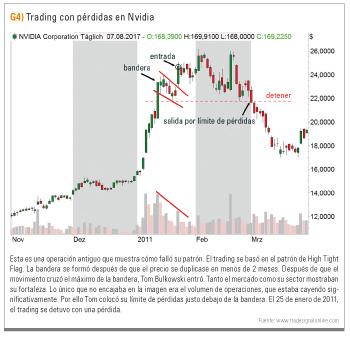 Trading con pérdidas en Nvidia
