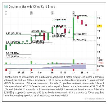 Diagrama de China Cord Blood