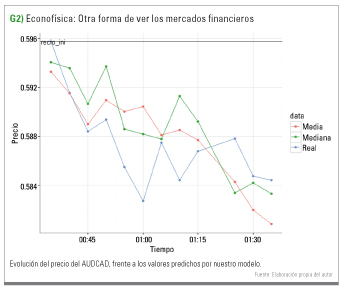 data Econofísica