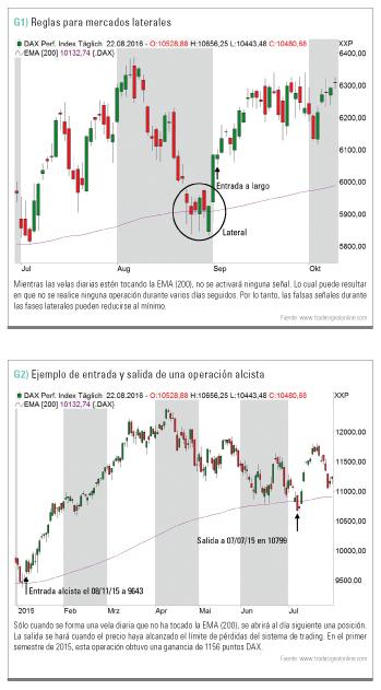 regla de los mercados laterales