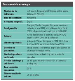 Resumen estrategia EMA 200 y DAX
