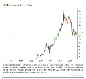 euforia y pánico en el oro