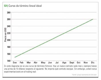 curva de termino lineal ideal