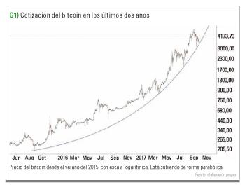 cotizacion bitcoin