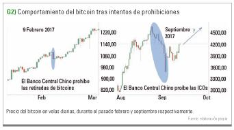 comportamiento bitcoin tras prohibiciones