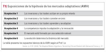 Hipotesis mercados adaptativos