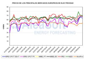 mercados electricidad agosto 2018